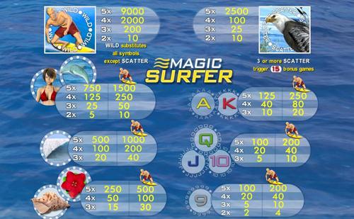 magic-surfer merkur spiel